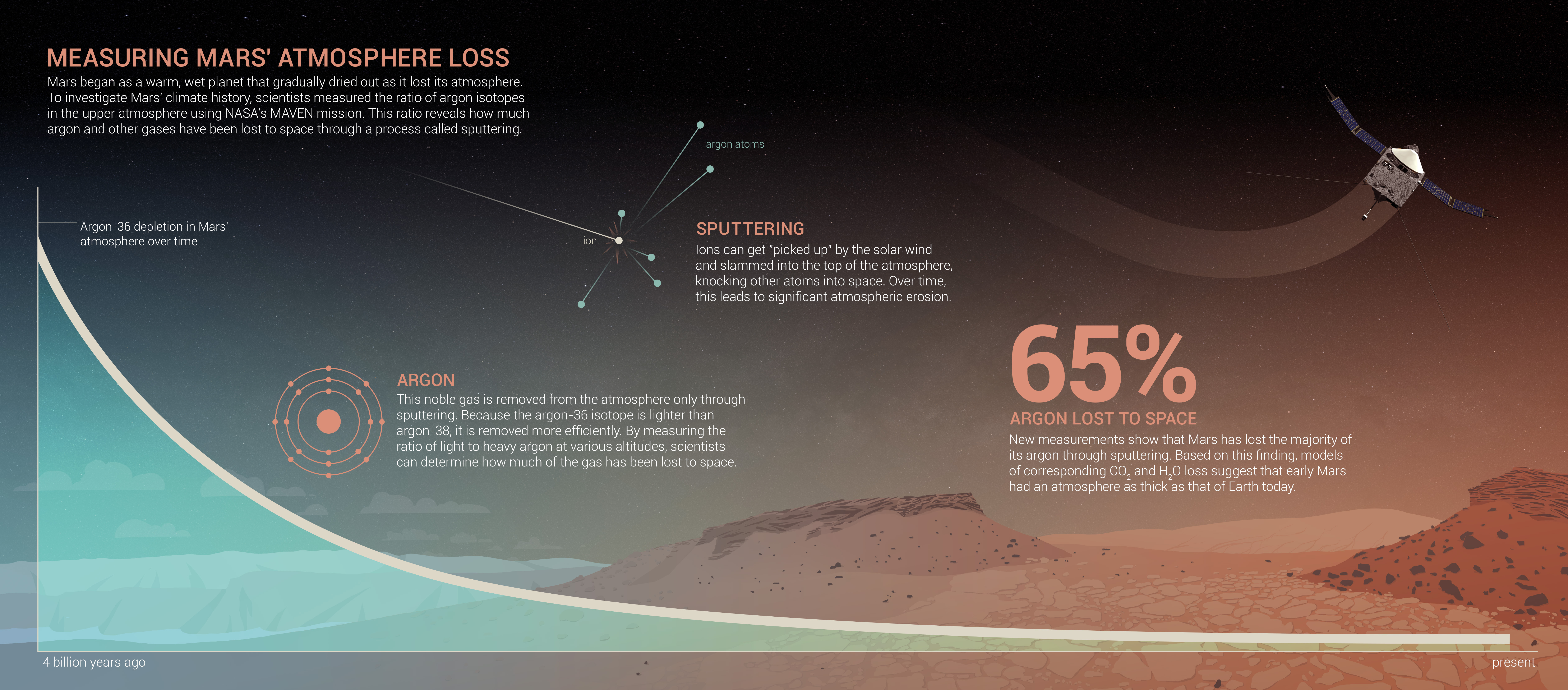 This poster made by NASA shows the different ways that Mars lost most of its atmosphere after its magnetic field disappeared.