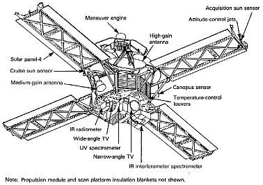 Instruments of Mariner 9