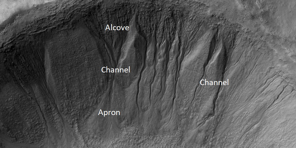 Image of gullies with main parts labeled. The main parts of a Martian gully are alcove, channel, and apron. Picture was taken by HiRISE under HiWish program.