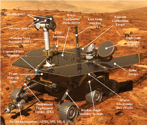 Mars Rover with parts labeled